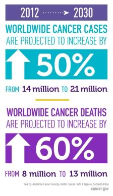 global-cancer-cases-factoid.__v100466354