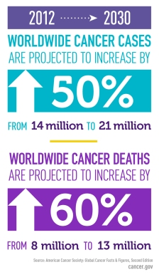global-cancer-cases-factoid.__v100466354